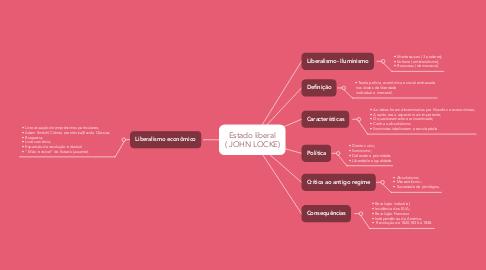 Mind Map: Estado liberal ( JOHN LOCKE)