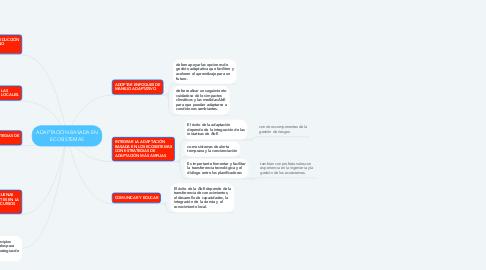 Mind Map: ADAPTACIÓN BASADA EN ECOSISTEMAS