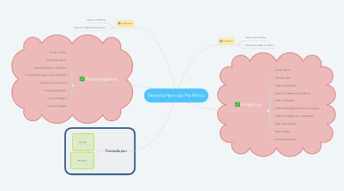 Mind Map: Sistema Nervoso Periférico