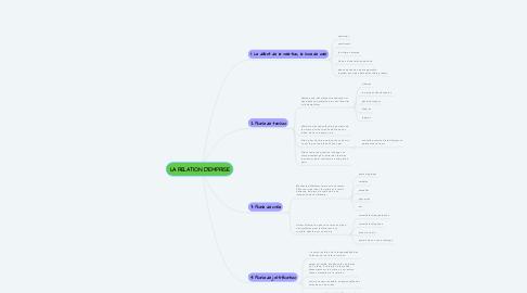 Mind Map: LA RELATION D'EMPRISE