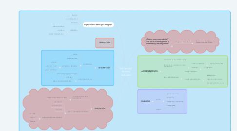 Mind Map: Secuencias Básicas Textuales