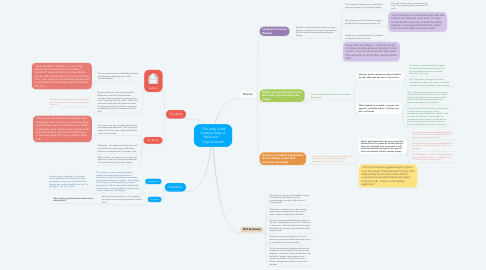 """Mind Map: """"The Lady in the Looking-Glass: A Reflection"""" - Virginia Woolf"""