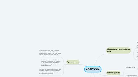Mind Map: ANALYSIS IA