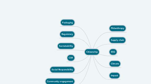 Mind Map: Citizenship