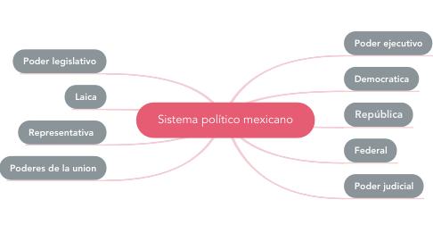 Mind Map: Sistema político mexicano