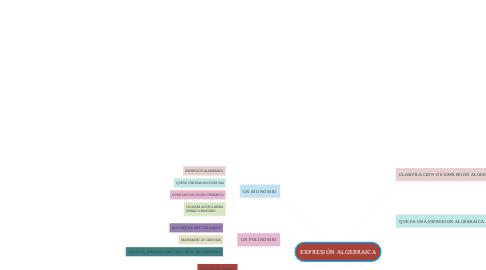 Mind Map: EXPRESIÓN ALGEBRAICA