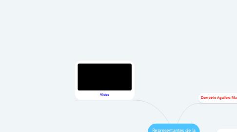 Mind Map: Representantes de la narrativa ecuatoriana
