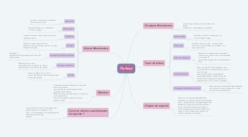 Mind Map: Parkour