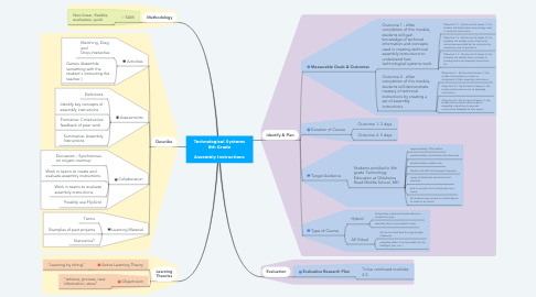 Mind Map: Technological Systems 8th Grade  Assembly Instructions