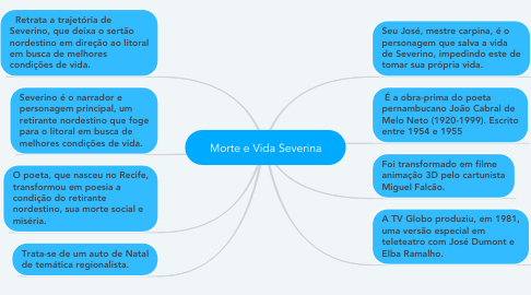 Mind Map: Morte e Vida Severina