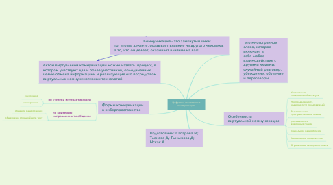 Mind Map: Цифровые технологии в коммуникации