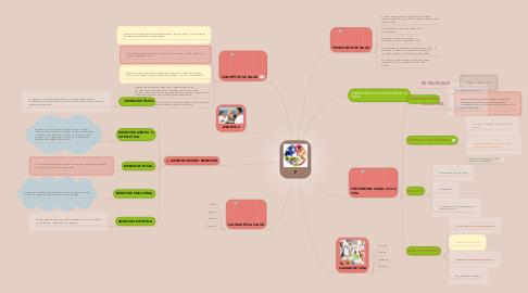 Mind Map: F
