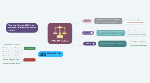 Mind Map: PARTIDA DOBLE.