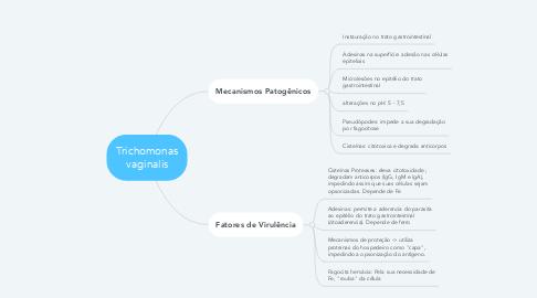 Mind Map: Trichomonas vaginalis