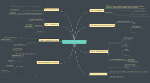 Mind Map: Systems Development  Life Cycle