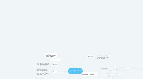 Mind Map: La Administración De Recursos Humanos