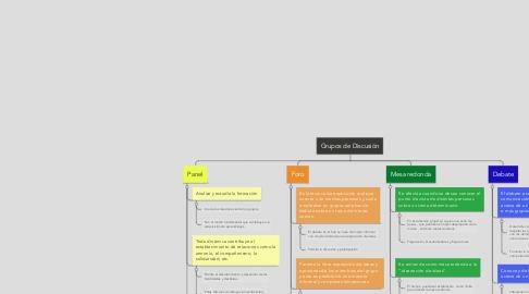 Mind Map: Grupos de Discusión