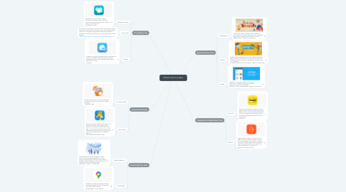 Mind Map: Mobile Learning Apps