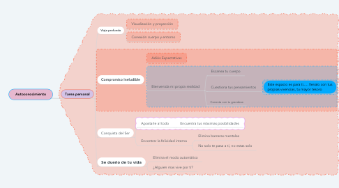 Mind Map: Autoconocimiento