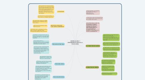 Mind Map: OBSERVACIÓN Y EXPERIMENTACIÓN EN LA PSICOLOGÍA