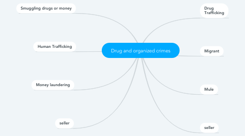 Mind Map: Drug and organized crimes