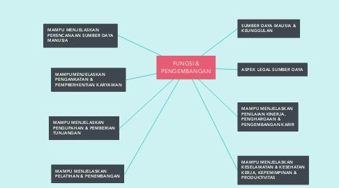 Mind Map: FUNGSI & PENGEMBANGAN
