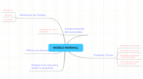 Mind Map: MODELO MARSHALL