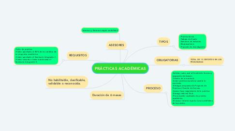 Mind Map: PRÁCTICAS ACADÉMICAS