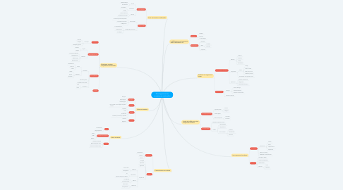 Mind Map: Développement des compétences relationelles