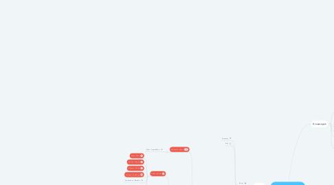 Mind Map: Görög és római vallás