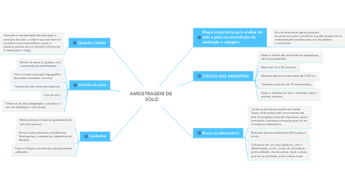 Mind Map: AMOSTRAGEM DE  SOLO