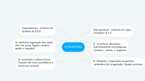 Mind Map: VITAMINAS