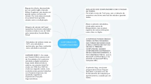 Mind Map: HISTORIA DOS COMPUTADORES