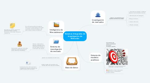 Mind Map: Sistemas Integrados de Investigación de Mercados