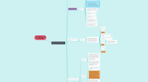 Mind Map: LEY GENERAL DE EDUCACIÓN