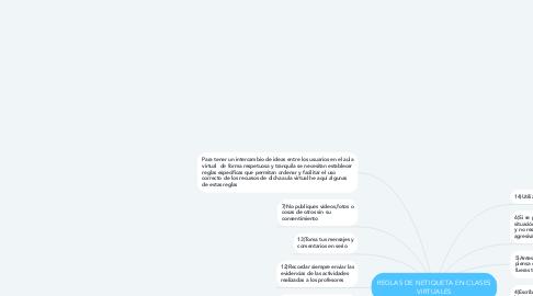 Mind Map: REGLAS DE NETIQUETA EN CLASES VIRTUALES