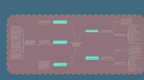 Mind Map: LAS 5 ESTRATEGIAS COMPETITIVAS GENÉRICAS