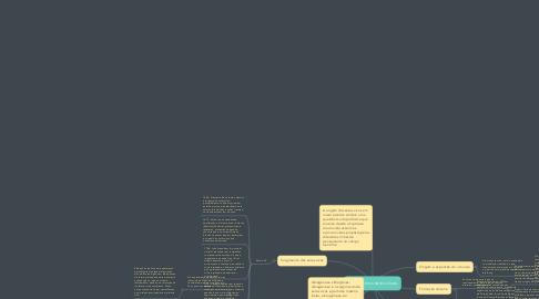 Mind Map: Origem dos seres vivos