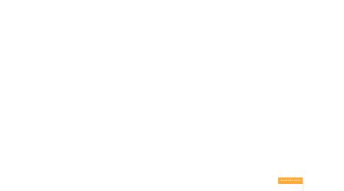 Mind Map: Contratación Pública