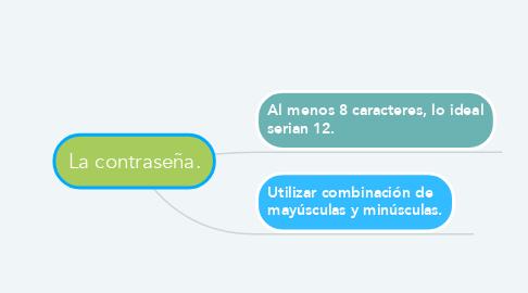 Mind Map: La contraseña.