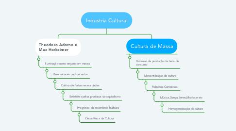 Mind Map: Industria Cultural