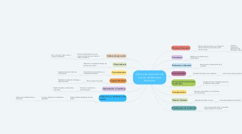 Mind Map: Cultura de ejecución y la función de Recursos Humanos.