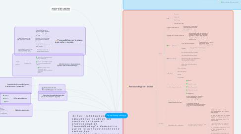 Mind Map: Rol del Fonoaudiólogo.