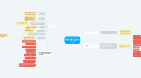 Mind Map: ENFOQUE Y MODELOS DE LA EDUCACIÓN ANTE LA DIVERSIDAD ÉTNICA Y CULTURAL