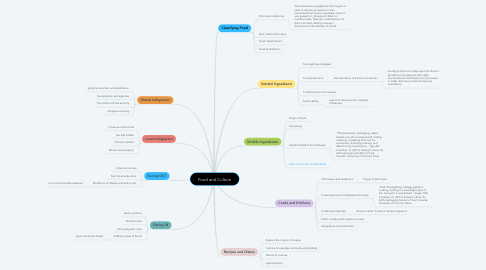 Mind Map: Food and Culture