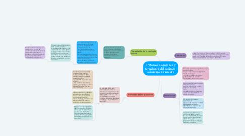 Mind Map: Protocolo diagnóstico y terapéutico del paciente  con riesgo de suicidio