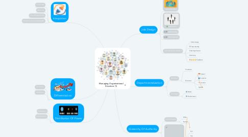 Mind Map: Managing Organizational Structure (1)