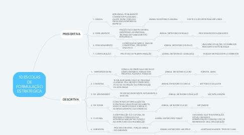 Mind Map: 10 ESCOLAS DE FORMULAÇÃO ESTRATEGICA