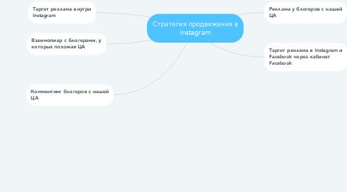 Mind Map: Стратегия продвижения в Instagram