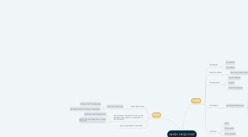 Mind Map: NHEH MIND MAP